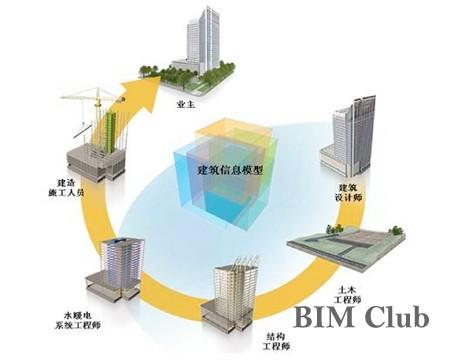 BIM对工程造价的影响和意义