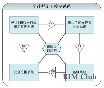 于bim技术的预应力空间结构全过程施工控制