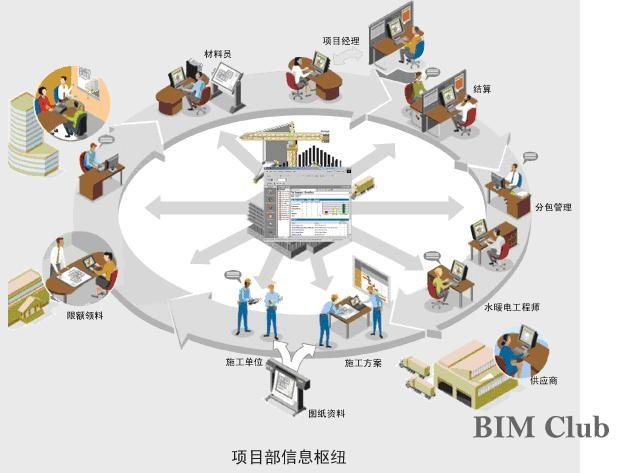 pdps服务推动bim技术应用