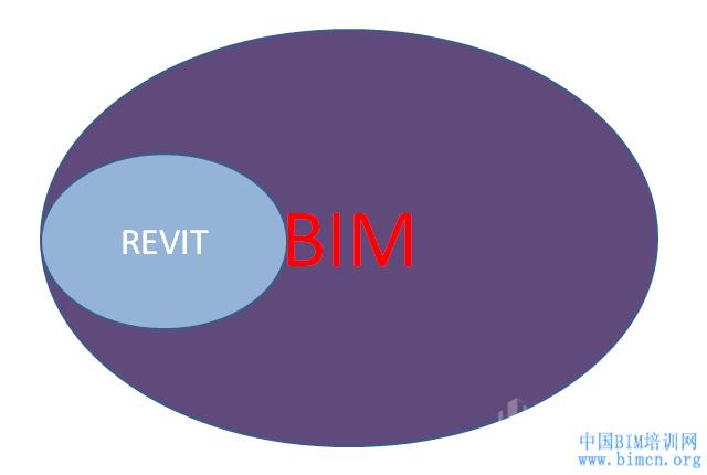 BIM问题,BIM与REVIT有什么关系,BIM,REVIT,REVIT就是BIM,中国BIM培训网