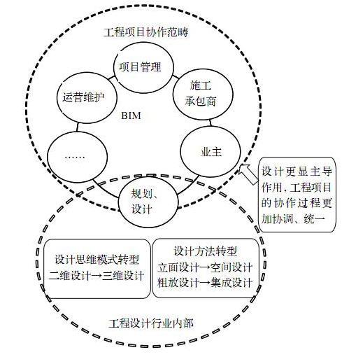BIM在我国工程设计行业中应用障碍研究(一)