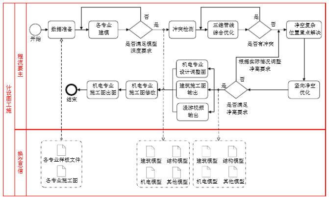 上海市BIM技术应用指南(2015版)(四)
