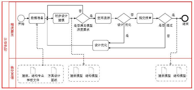 上海市BIM技术应用指南(2015版)(三)