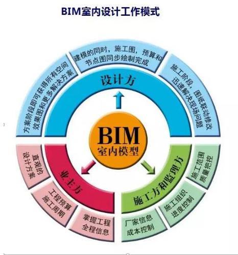BIM室内设计PK传统室内设计