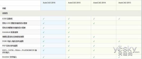 AutoCAD2016新版功能更强劲特性更丰富_天极yesky软件频道