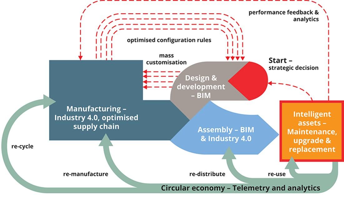 BIM和可持续性组合实现更好的价值和环境