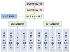 智慧园区基础设施工程全生命期BIM技术应用